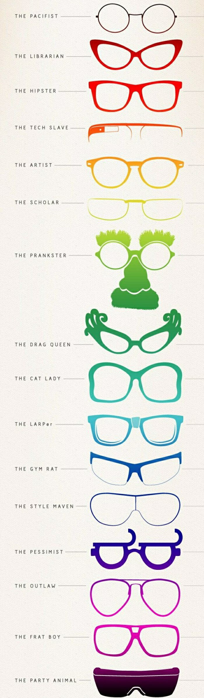 various forms of hipster glasses-human types